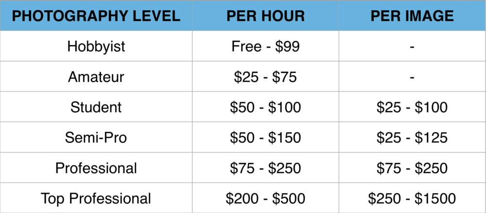 how much to charge for photography